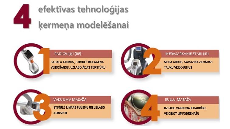 Velashape II - 4 tehnologijas
