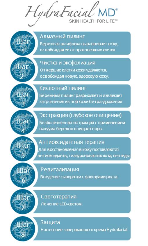 Hydrafacial - этапы процедуры