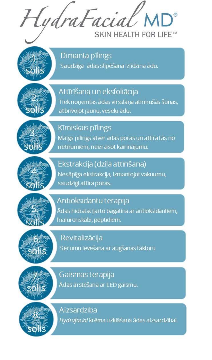 Hydrafacial procedūras soļi